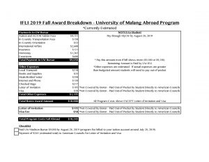 a breakdown of program costs for the fall semester in Malang