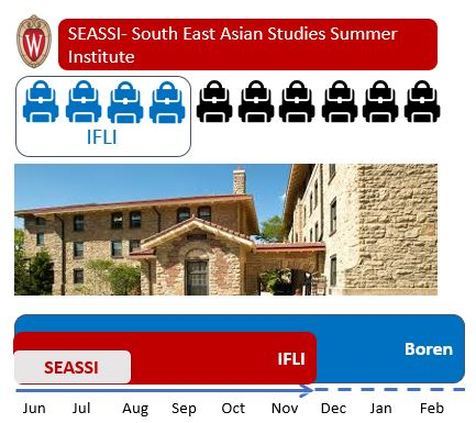 Graphic showing how IFLI students make up a percentage of SEASSI students