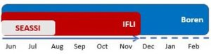 IFLI Timeline Graphic